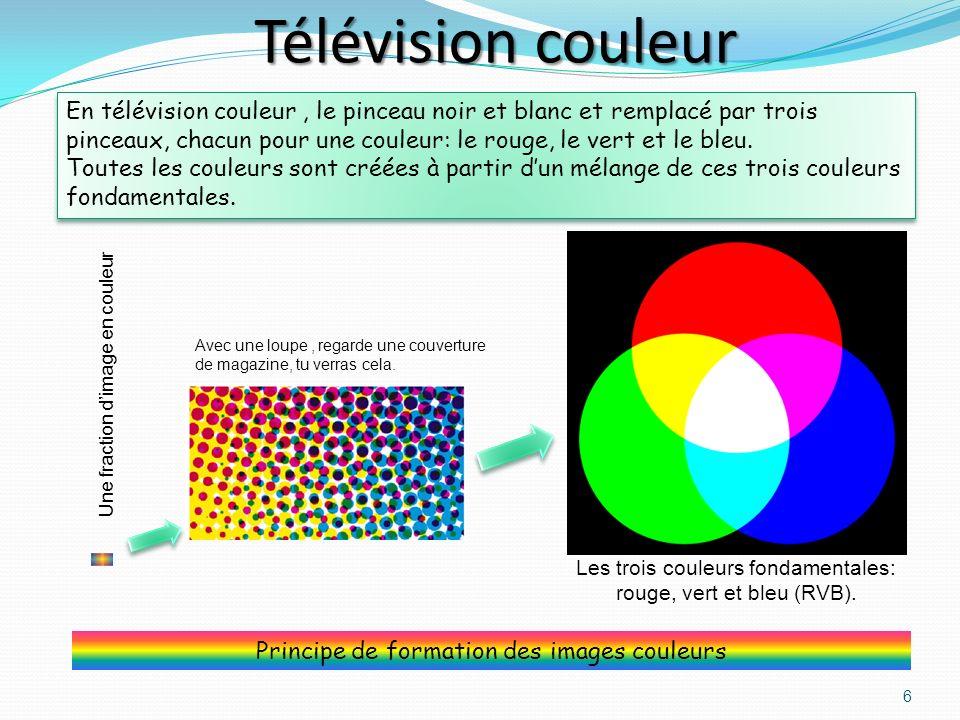 Pinceau électronique du poste de télévision Le signal reçu est envoyé au pinceau électronique qui dessine limage sur lécran de télévision.