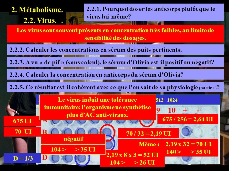 2.2.1. Pourquoi doser les anticorps plutôt que le virus lui-même? 2. Métabolisme. 2.1. Evasion.2.2. Virus. Les virus sont souvent présents en concentr