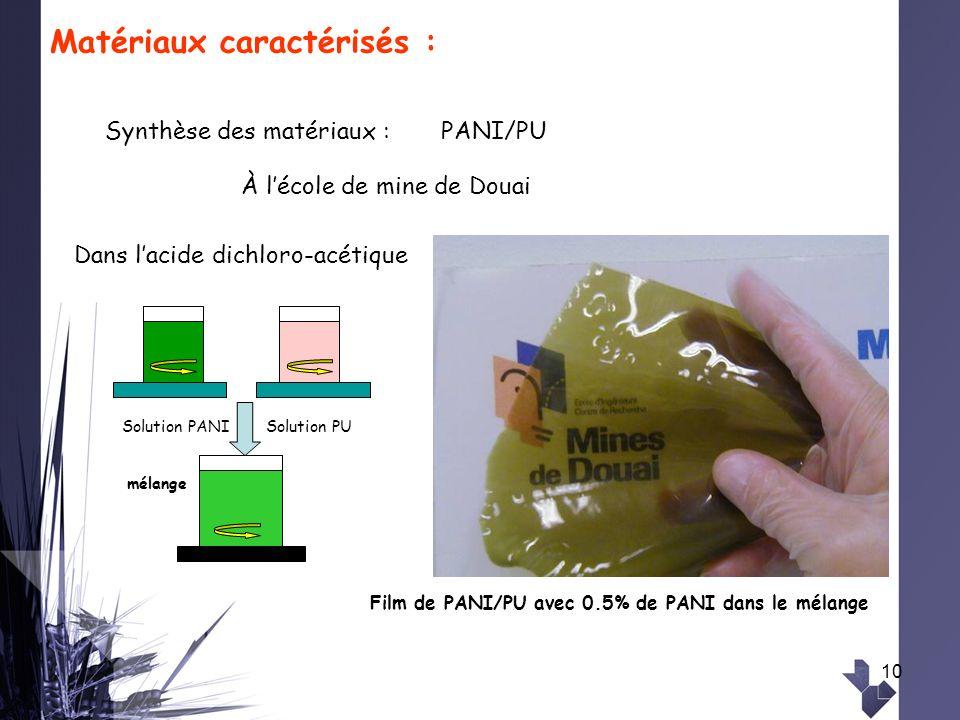 10 Matériaux caractérisés : Solution PANISolution PU mélange Dans lacide dichloro-acétique Film de PANI/PU avec 0.5% de PANI dans le mélange Synthèse