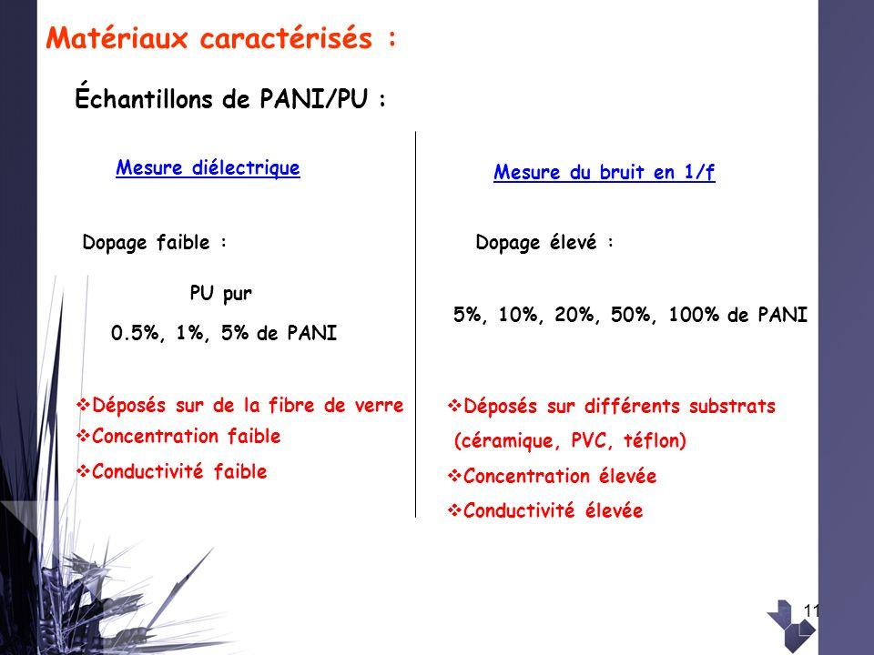 11 Matériaux caractérisés : Échantillons de PANI/PU : 0.5%, 1%, 5% de PANI PU pur Déposés sur de la fibre de verre Concentration faible Conductivité f