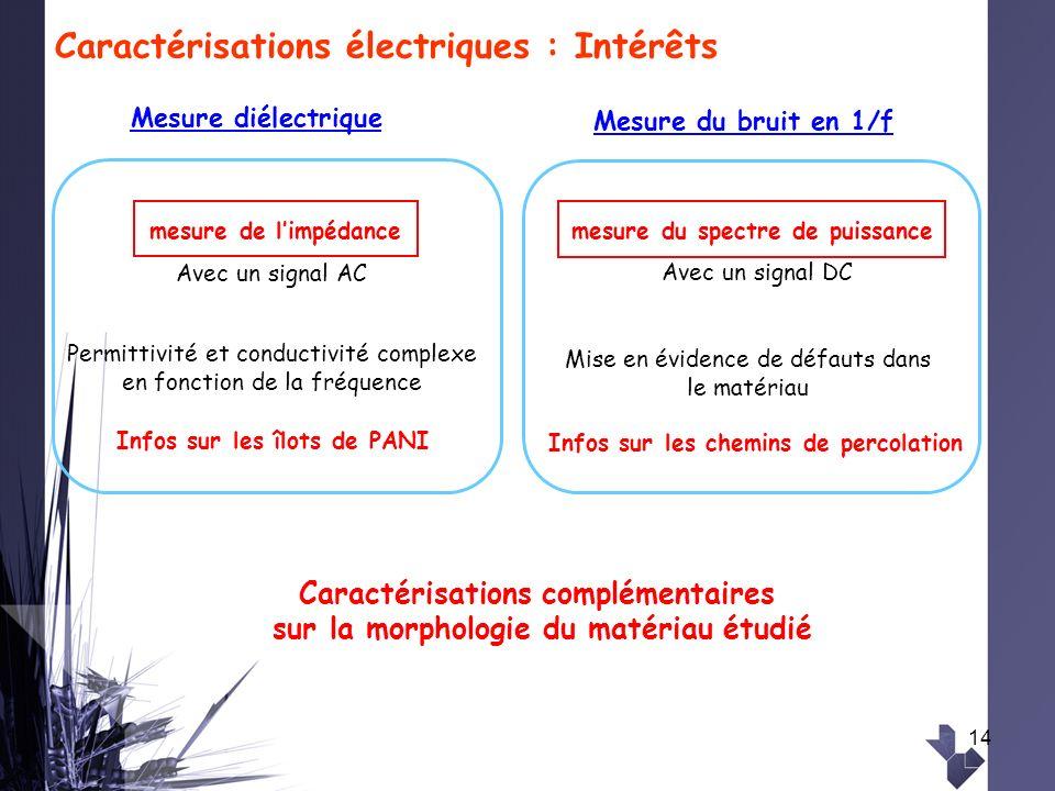 14 Caractérisations électriques : Intérêts Infos sur les îlots de PANI Infos sur les chemins de percolation Mesure diélectrique Mesure du bruit en 1/f