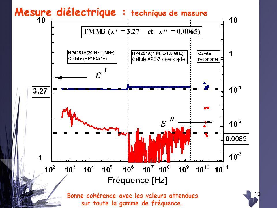 19 Mesure diélectrique : technique de mesure Bonne cohérence avec les valeurs attendues sur toute la gamme de fréquence.