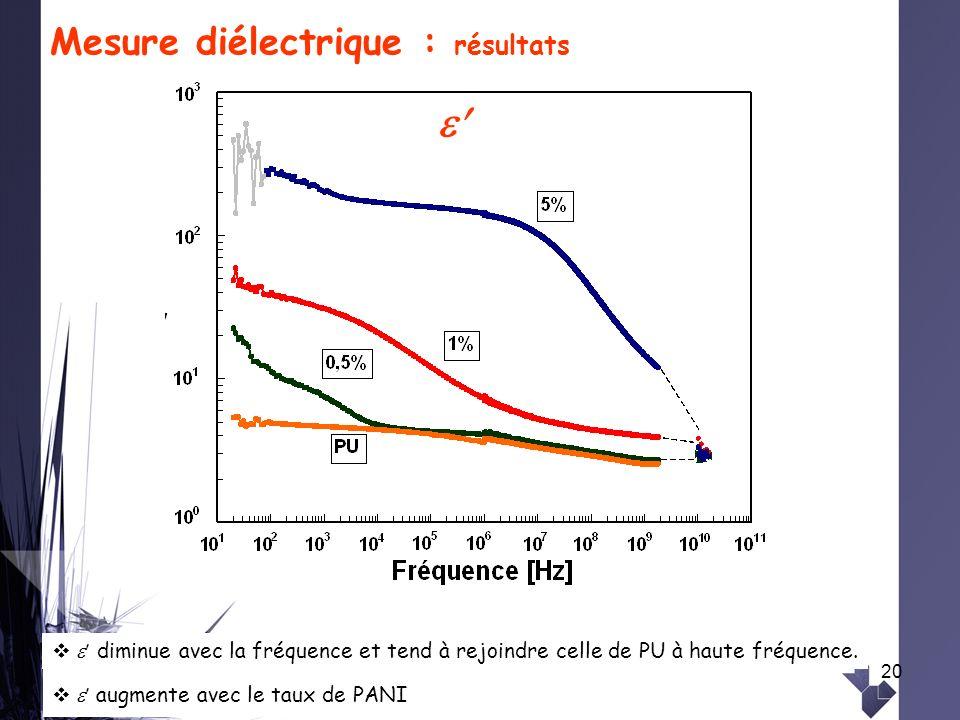 20 Mesure diélectrique : résultats augmente avec le taux de PANI diminue avec la fréquence et tend à rejoindre celle de PU à haute fréquence.