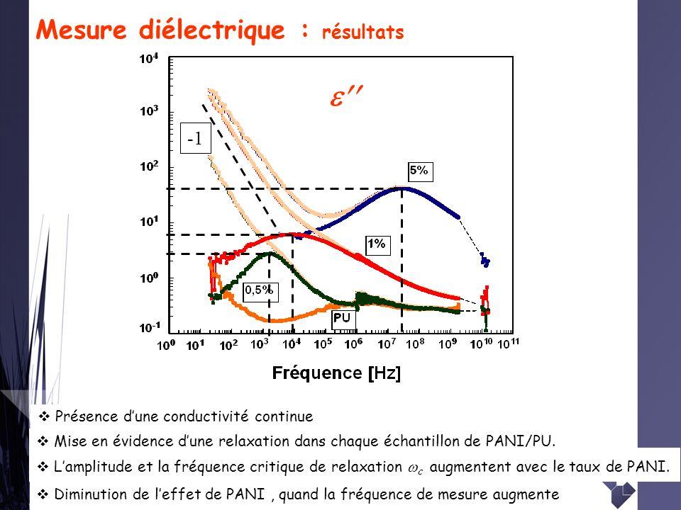 21 Mesure diélectrique : résultats Lamplitude et la fréquence critique de relaxation c augmentent avec le taux de PANI. Diminution de leffet de PANI,