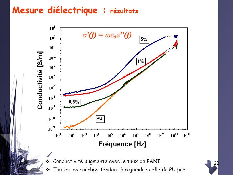 22 Mesure diélectrique : résultats '(f) = 0 ''(f) Conductivité augmente avec le taux de PANI Toutes les courbes tendent à rejoindre celle du PU pur.