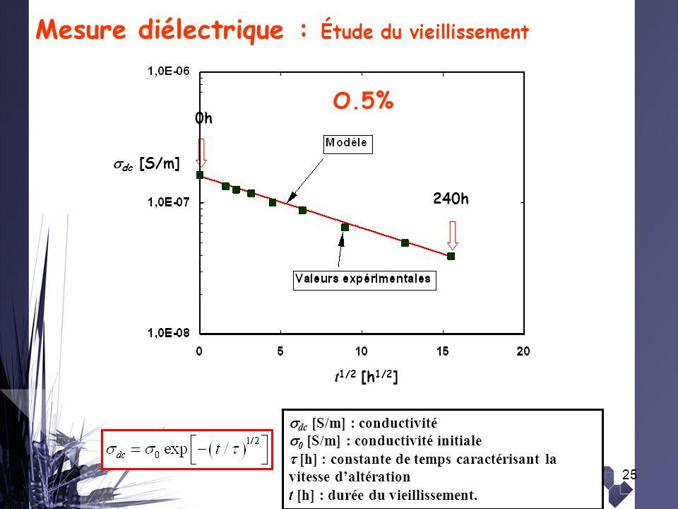 25 t 1/2 [h 1/2 ] O.5% 0h 240h dc [S/m] Mesure diélectrique : Étude du vieillissement dc [S/m] : conductivité 0 [S/m] : conductivité initiale [h] : co