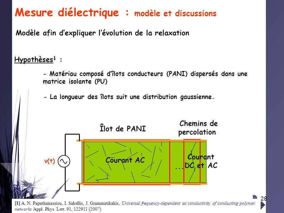 28 Mesure diélectrique : modèle et discussions … Chemins de percolation Îlot de PANI v(t) Hypothèses 1 : - La longueur des îlots suit une distribution