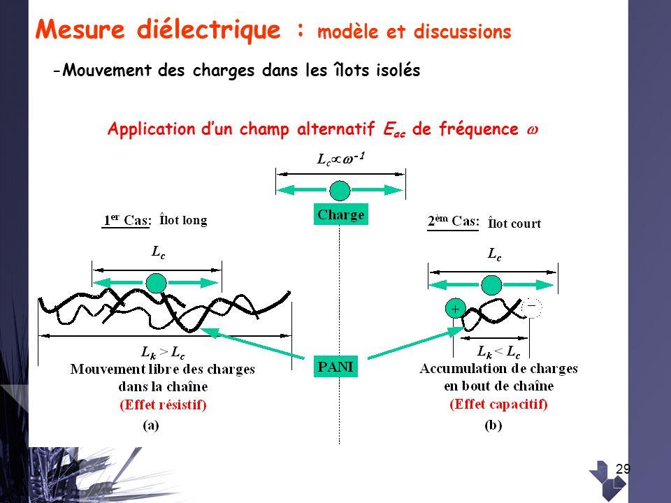 29 Mesure diélectrique : modèle et discussions -Mouvement des charges dans les îlots isolés Application dun champ alternatif E ac de fréquence L c -1
