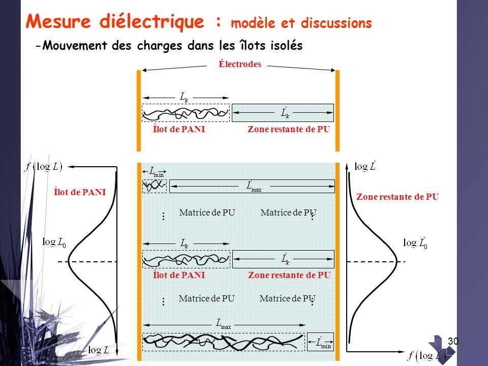 30 Mesure diélectrique : modèle et discussions -Mouvement des charges dans les îlots isolés Îlot de PANIZone restante de PU Électrodes Îlot de PANIZon
