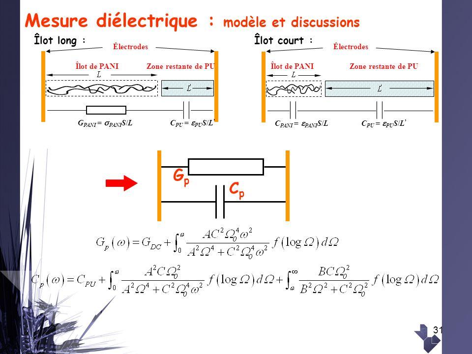 31 Mesure diélectrique : modèle et discussions Îlot de PANIZone restante de PU Électrodes G PANI = PANI S/LC PU = PU S/L Îlot de PANIZone restante de