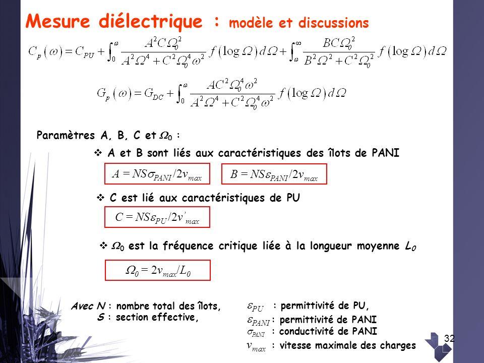32 Mesure diélectrique : modèle et discussions Paramètres A, B, C et 0 : 0 = 2v max /L 0 0 est la fréquence critique liée à la longueur moyenne L 0 C