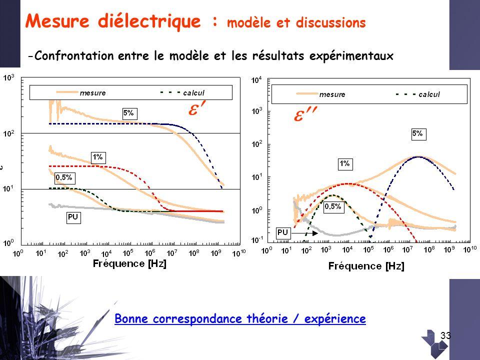 33 Mesure diélectrique : modèle et discussions -Confrontation entre le modèle et les résultats expérimentaux Bonne correspondance théorie / expérience