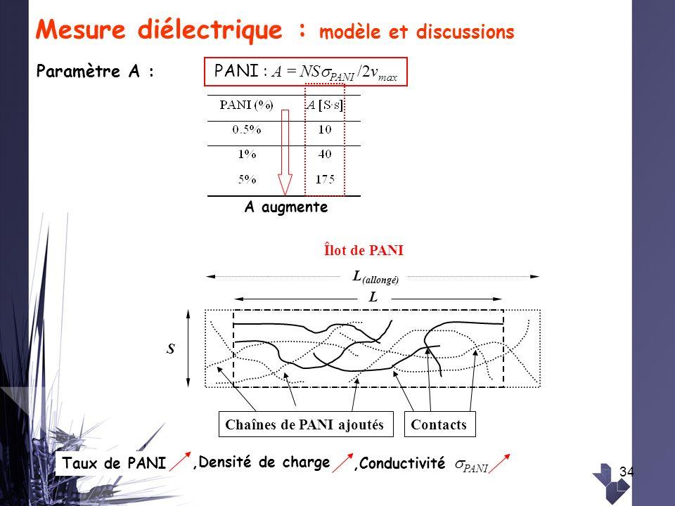 34,Conductivité PANI Mesure diélectrique : modèle et discussions Paramètre A : Îlot de PANI S L ContactsChaînes de PANI ajoutés L (allongé) PANI : A =