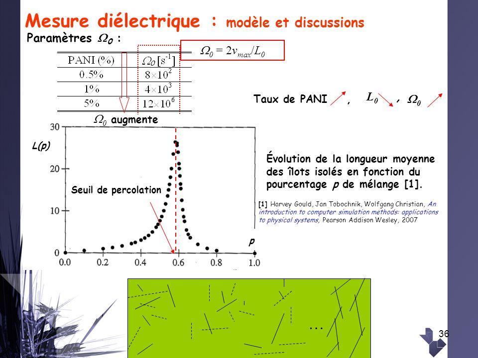 36 Mesure diélectrique : modèle et discussions 0 = 2v max /L 0 … … L(p) Seuil de percolation p Évolution de la longueur moyenne des îlots isolés en fo