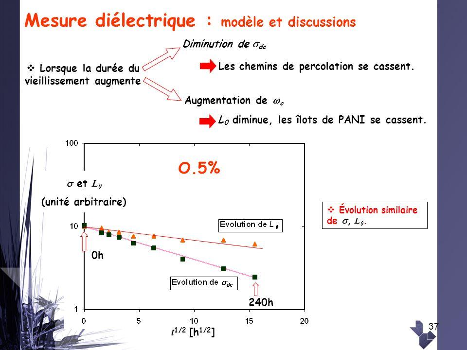 37 Mesure diélectrique : modèle et discussions Évolution similaire de, L 0. Les chemins de percolation se cassent. Lorsque la durée du vieillissement