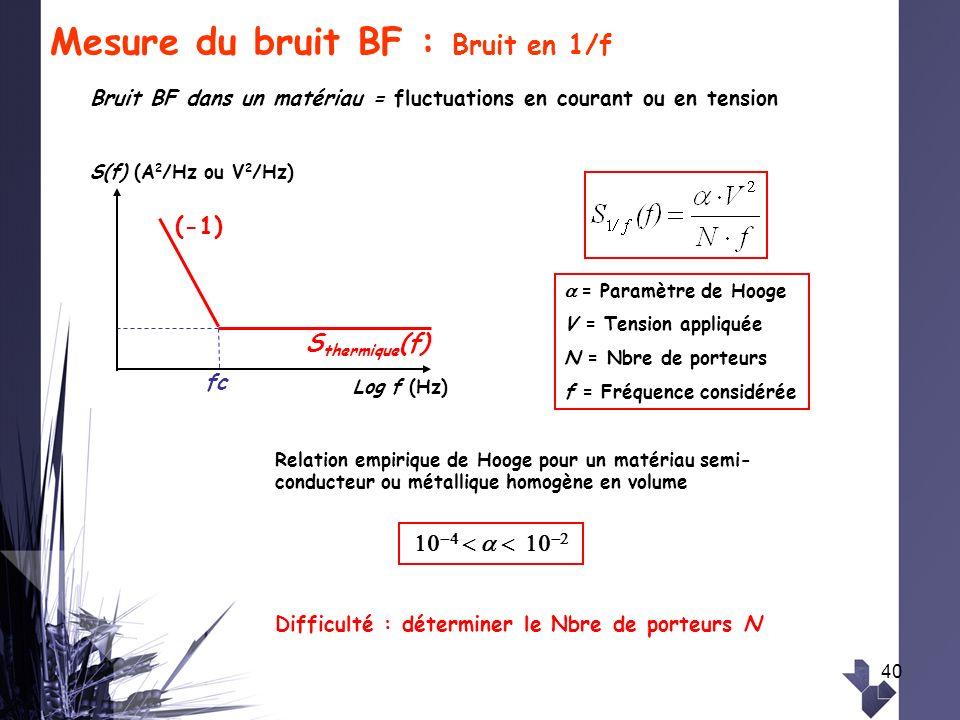 40 Mesure du bruit BF : Bruit en 1/f Bruit BF dans un matériau = fluctuations en courant ou en tension Relation empirique de Hooge pour un matériau se