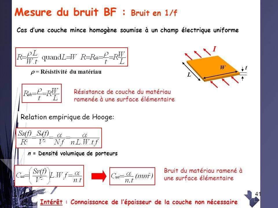 41 Mesure du bruit BF : Bruit en 1/f Cas dune couche mince homogène soumise à un champ électrique uniforme Relation empirique de Hooge: n = Densité vo
