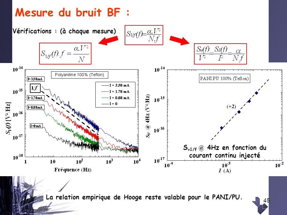 45 Mesure du bruit BF : S v1/f @ 4Hz en fonction du courant continu injecté Vérifications : (à chaque mesure) La relation empirique de Hooge reste val