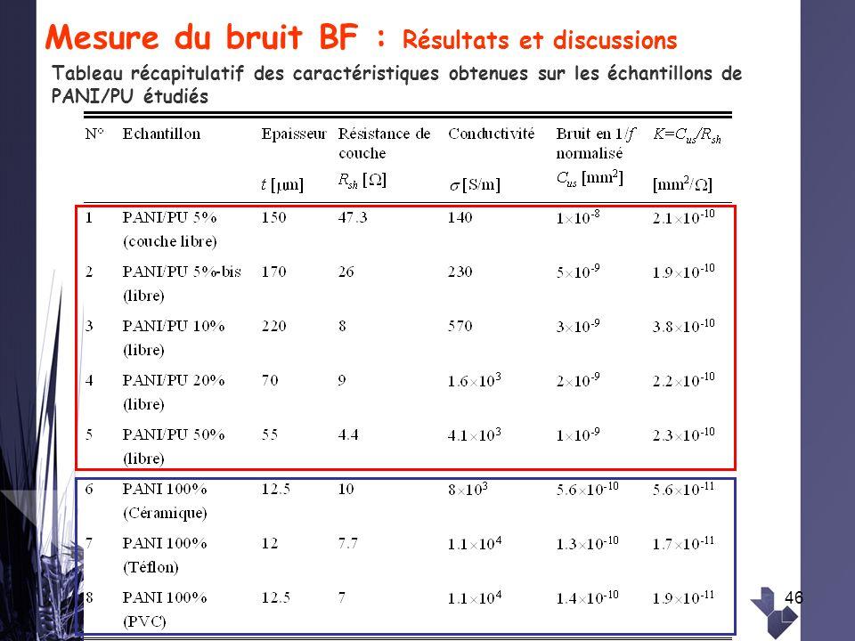 46 Mesure du bruit BF : Résultats et discussions Tableau récapitulatif des caractéristiques obtenues sur les échantillons de PANI/PU étudiés