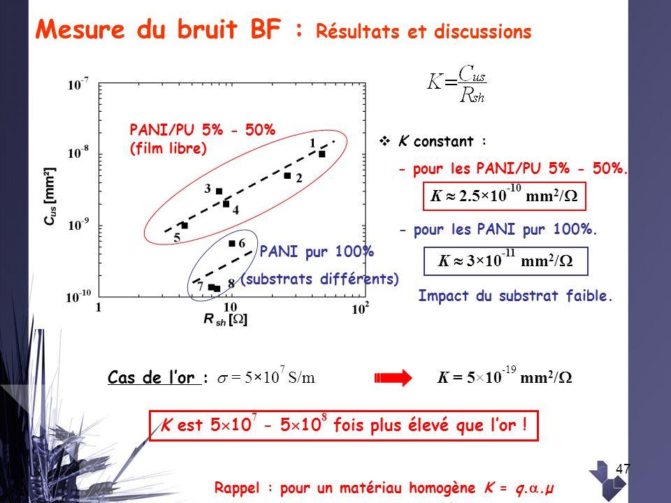 47 Mesure du bruit BF : Résultats et discussions Cas de lor : = 5 × 10 7 S/m K = 5×10 -19 mm 2 / Rappel : pour un matériau homogène K = q..µ PANI/PU 5