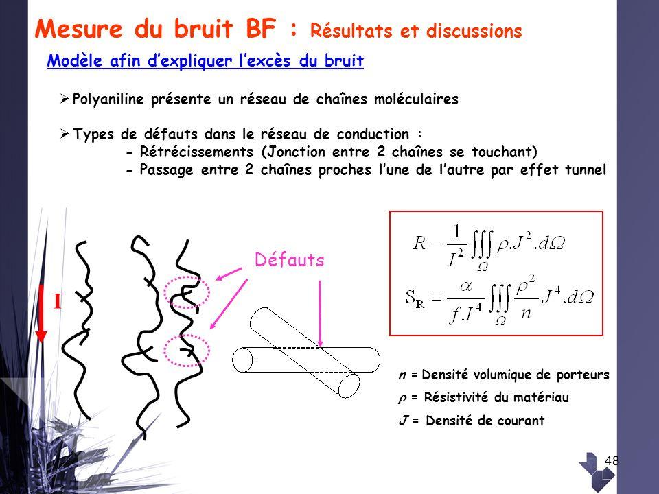 48 n = Densité volumique de porteurs = Résistivité du matériau J = Densité de courant Défauts I Polyaniline présente un réseau de chaînes moléculaires