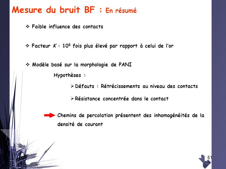 51 Mesure du bruit BF : En résumé Faible influence des contacts Facteur K : 10 8 fois plus élevé par rapport à celui de lor Modèle basé sur la morphol