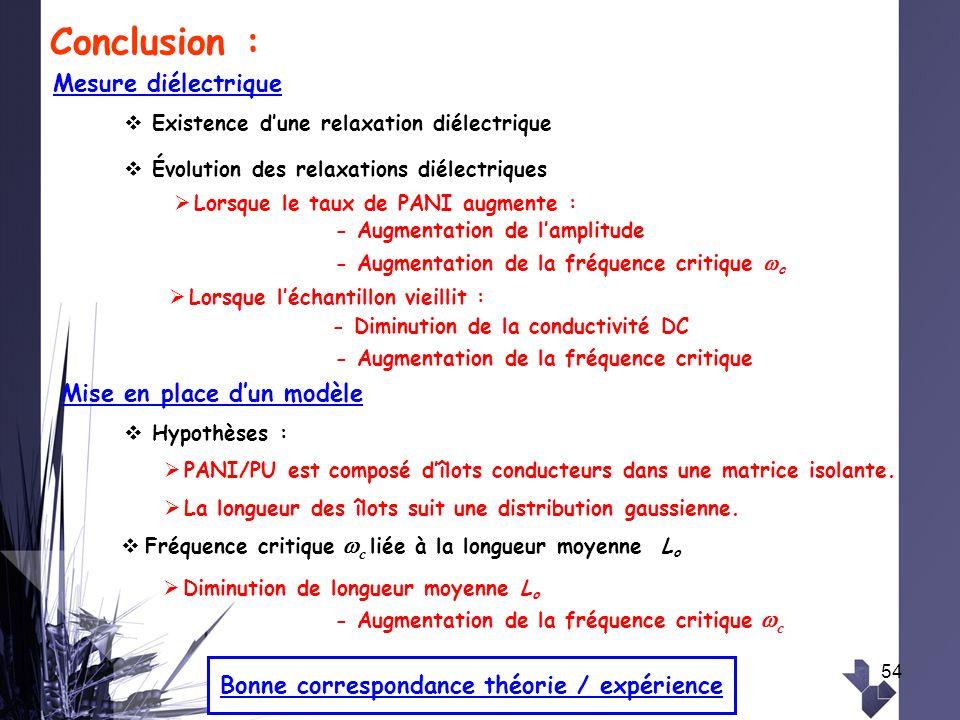 54 Conclusion : Évolution des relaxations diélectriques - Augmentation de lamplitude Lorsque léchantillon vieillit : Mesure diélectrique Existence dun