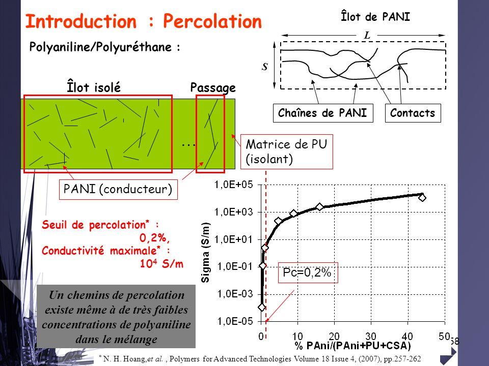58 Introduction : Percolation … Matrice de PU (isolant) PANI (conducteur) PassageÎlot isolé Polyaniline/Polyuréthane : Îlot de PANI S L ContactsChaîne