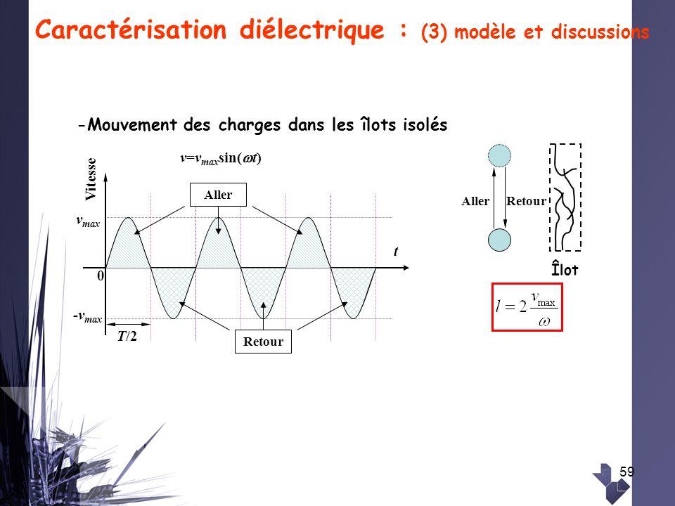 59 Caractérisation diélectrique : (3) modèle et discussions Vitesse t v=v max sin( t) T/2 Aller Retour 0 v max -v max AllerRetour Îlot -Mouvement des