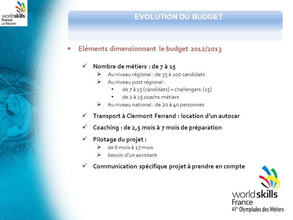 Eléments dimensionnant le budget 2012/2013 Nombre de métiers : de 7 à 15 Au niveau régional : de 35 à 100 candidats Au niveau post régional : de 7 à 1
