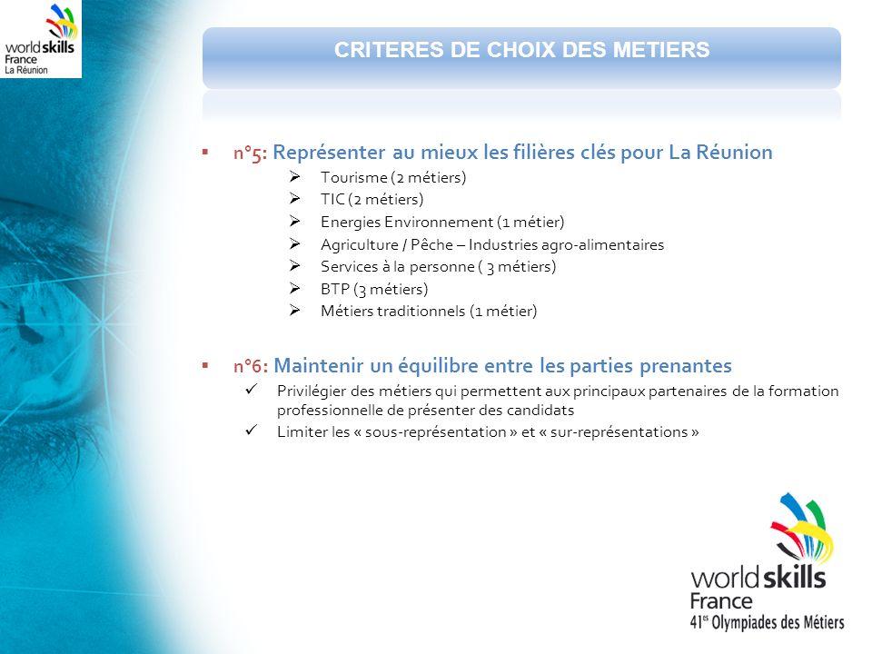 n° 5 : Représenter au mieux les filières clés pour La Réunion Tourisme (2 métiers) TIC (2 métiers) Energies Environnement (1 métier) Agriculture / Pêche – Industries agro-alimentaires Services à la personne ( 3 métiers) BTP (3 métiers) Métiers traditionnels (1 métier) n°6 : Maintenir un équilibre entre les parties prenantes Privilégier des métiers qui permettent aux principaux partenaires de la formation professionnelle de présenter des candidats Limiter les « sous-représentation » et « sur-représentations » CRITERES DE CHOIX DES METIERS