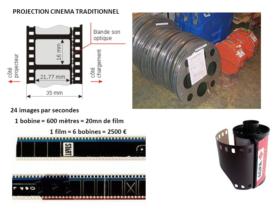 24 images par secondes 1 bobine = 600 mètres = 20mn de film 1 film = 6 bobines = 2500 PROJECTION CINEMA TRADITIONNEL