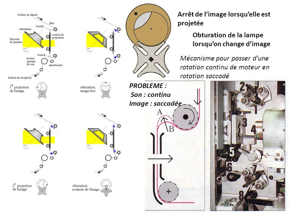 Arrêt de limage lorsquelle est projetée Obturation de la lampe lorsquon change dimage Mécanisme pour passer dune rotation continu de moteur en rotation saccadé PROBLEME : Son : continu Image : saccadée