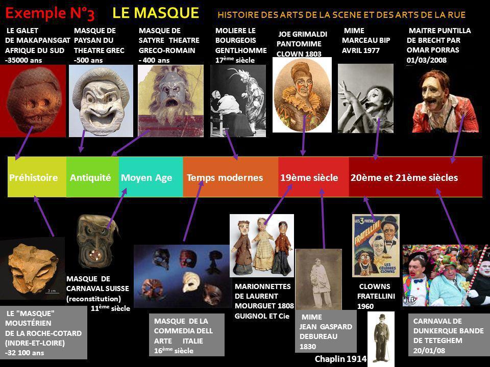 PréhistoireAntiquitéMoyen AgeTemps modernes19ème siècle20ème et 21ème siècles LE GALET DE MAKAPANSGAT AFRIQUE DU SUD -35000 ans LE MASQUE MOUSTÉRIEN DE LA ROCHE-COTARD (INDRE-ET-LOIRE) -32 100 ans MASQUE DE PAYSAN DU THEATRE GREC -500 ans MASQUE DE SATYRE THEATRE GRECO-ROMAIN - 400 ans MASQUE DE LA COMMEDIA DELL ARTE ITALIE 16 ème siècle MASQUE DE CARNAVAL SUISSE (reconstitution) 11 ème siècle MOLIERE LE BOURGEOIS GENTLHOMME 17 ème siècle MARIONNETTES DE LAURENT MOURGUET 1808 GUIGNOL ET Cie MIME JEAN GASPARD DEBUREAU 1830 JOE GRIMALDI PANTOMIME CLOWN 1803 MIME MARCEAU BIP AVRIL 1977 MAITRE PUNTILLA DE BRECHT PAR OMAR PORRAS 01/03/2008 CLOWNS FRATELLINI 1960 CARNAVAL DE DUNKERQUE BANDE DE TETEGHEM 20/01/08 Exemple N°3 LE MASQUE HISTOIRE DES ARTS DE LA SCENE ET DES ARTS DE LA RUE Chaplin 1914