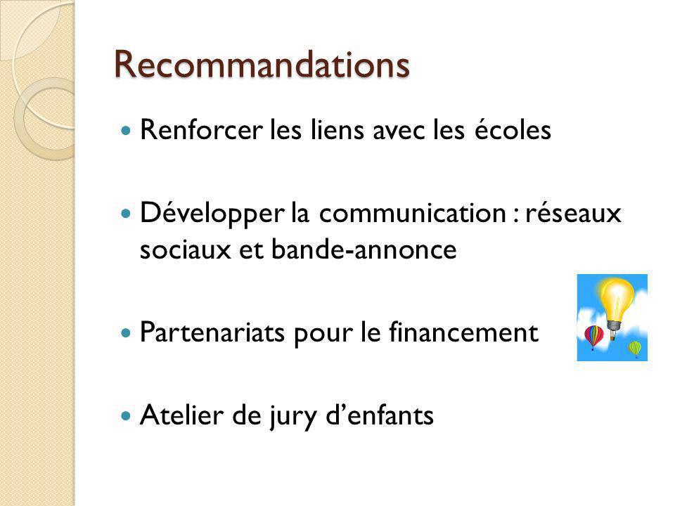 Recommandations Renforcer les liens avec les écoles Développer la communication : réseaux sociaux et bande-annonce Partenariats pour le financement Atelier de jury denfants
