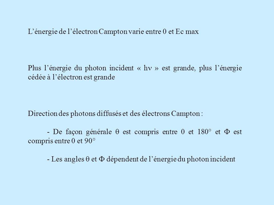 Lénergie de lélectron Campton varie entre 0 et Ec max Plus lénergie du photon incident « h » est grande, plus lénergie cédée à lélectron est grande Direction des photons diffusés et des électrons Campton : - De façon générale est compris entre 0 et 180° et est compris entre 0 et 90° - Les angles et dépendent de lénergie du photon incident
