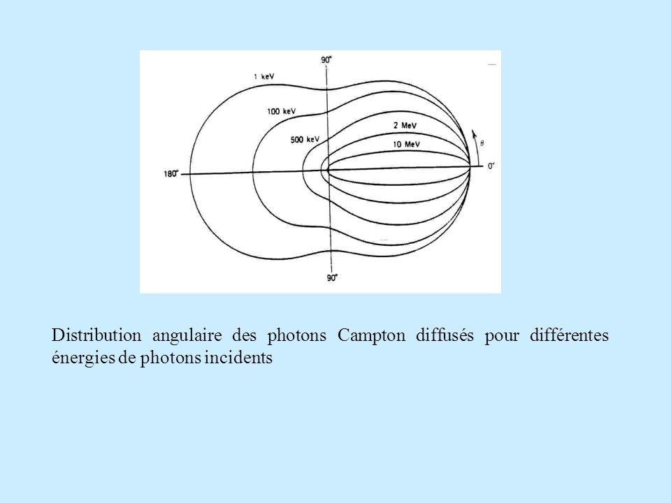 Distribution angulaire des photons Campton diffusés pour différentes énergies de photons incidents
