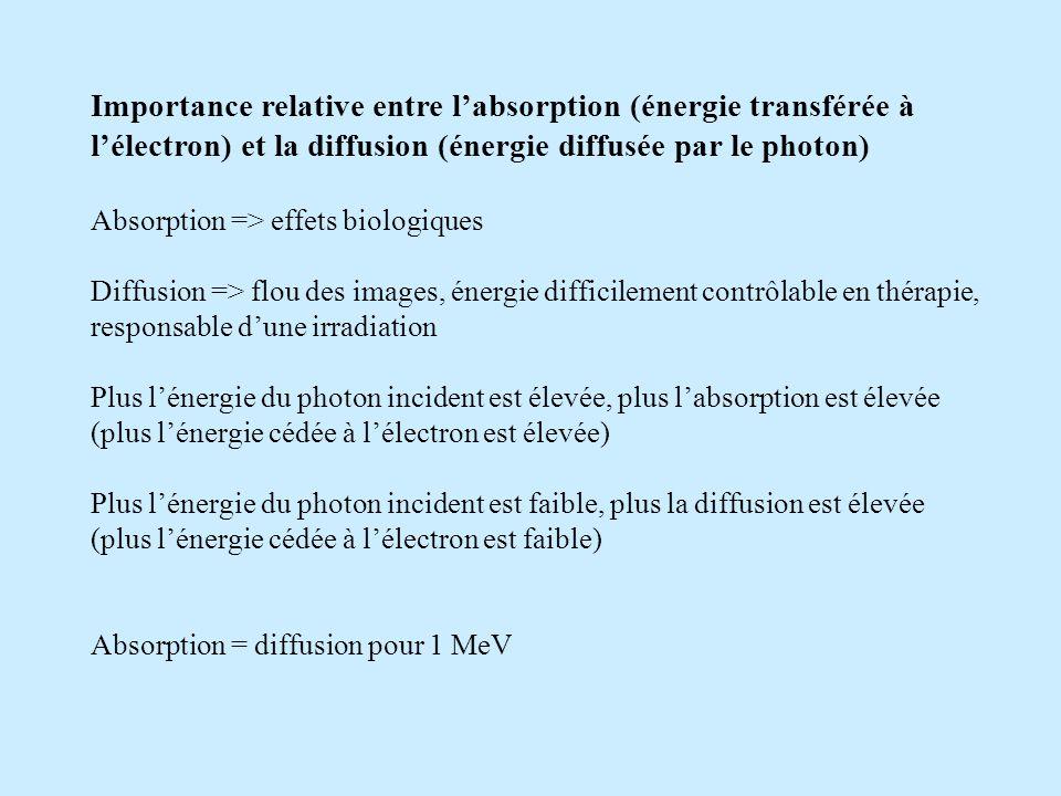 Importance relative entre labsorption (énergie transférée à lélectron) et la diffusion (énergie diffusée par le photon) Absorption => effets biologiques Diffusion => flou des images, énergie difficilement contrôlable en thérapie, responsable dune irradiation Plus lénergie du photon incident est élevée, plus labsorption est élevée (plus lénergie cédée à lélectron est élevée) Plus lénergie du photon incident est faible, plus la diffusion est élevée (plus lénergie cédée à lélectron est faible) Absorption = diffusion pour 1 MeV