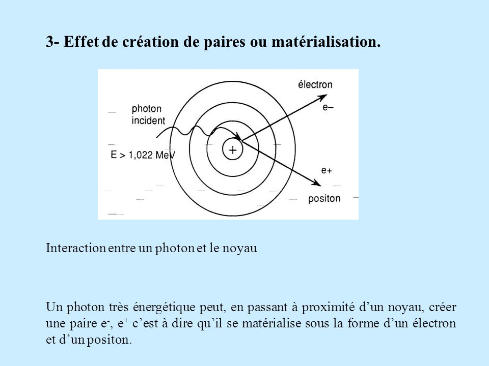 3- Effet de création de paires ou matérialisation.