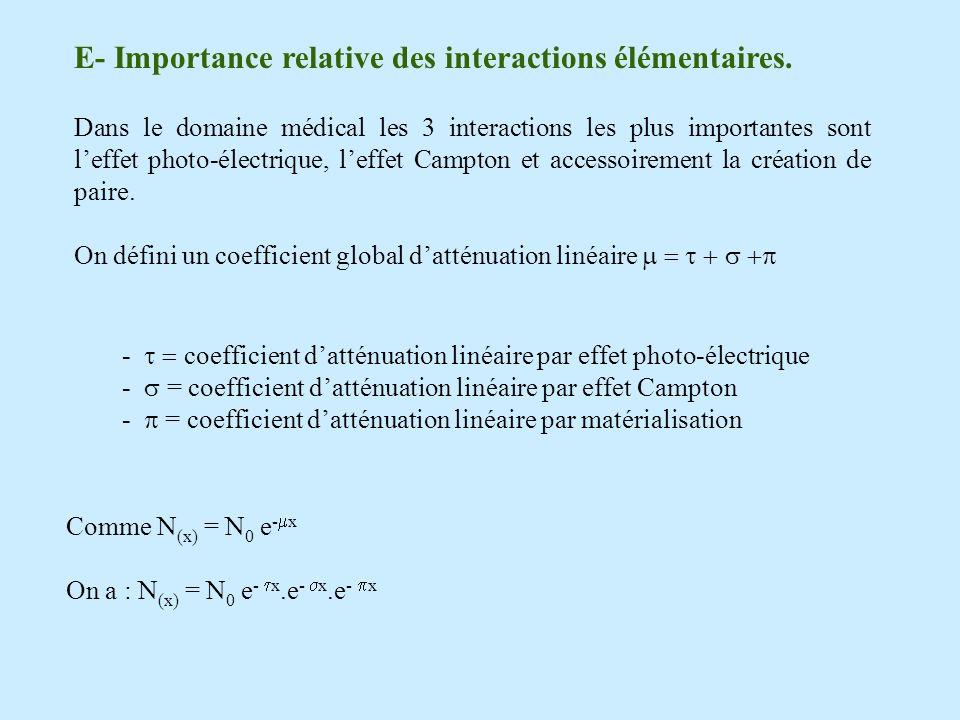 E- Importance relative des interactions élémentaires.