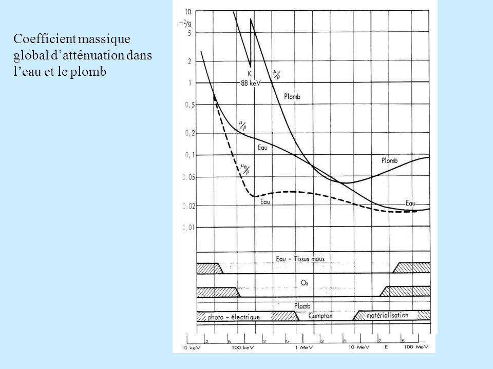 Coefficient massique global datténuation dans leau et le plomb
