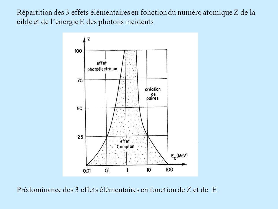 Répartition des 3 effets élémentaires en fonction du numéro atomique Z de la cible et de lénergie E des photons incidents Prédominance des 3 effets élémentaires en fonction de Z et de E.