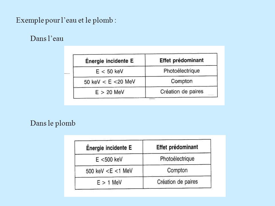 Exemple pour leau et le plomb : Dans leau Dans le plomb