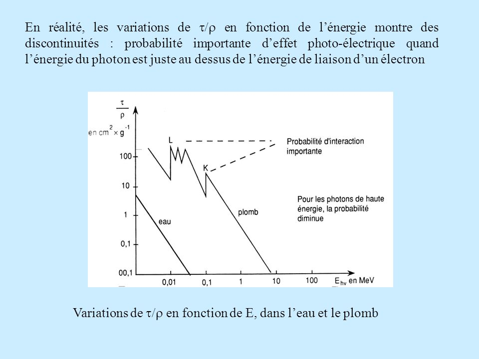 En réalité, les variations de en fonction de lénergie montre des discontinuités : probabilité importante deffet photo-électrique quand lénergie du photon est juste au dessus de lénergie de liaison dun électron Variations de en fonction de E, dans leau et le plomb