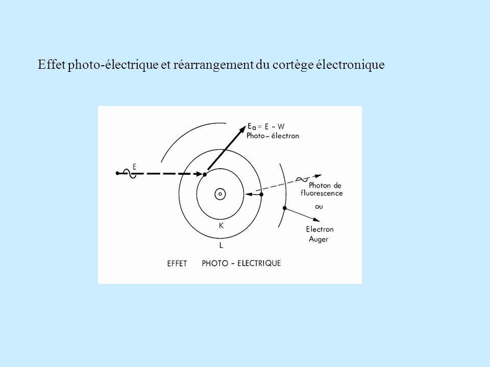 2- Diffusion Campton (effet Campton) Interaction photon/électron Le photon cède une partie de son énergie à un électron qui est éjecté, et ressort du milieu avec une énergie inférieure et une direction différente.