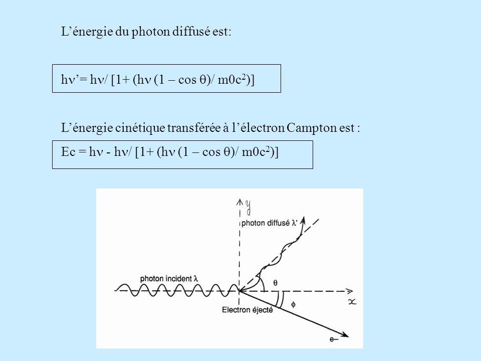 Lénergie du photon diffusé est: h = h / 1+ (h (1 – cos )/ m0c 2 ) Lénergie cinétique transférée à lélectron Campton est : Ec = h - h / 1+ (h (1 – cos )/ m0c 2 )