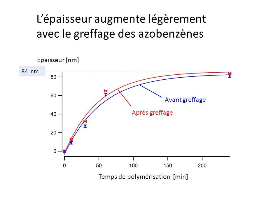 Lépaisseur augmente légèrement avec le greffage des azobenzènes 84 nm Epaisseur [nm] Temps de polymérisation [min] Avant greffage Après greffage
