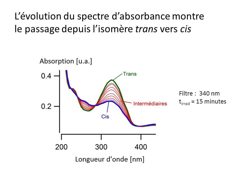 Lévolution du spectre dabsorbance montre le passage depuis lisomère trans vers cis Filtre : 340 nm t irrad = 15 minutes
