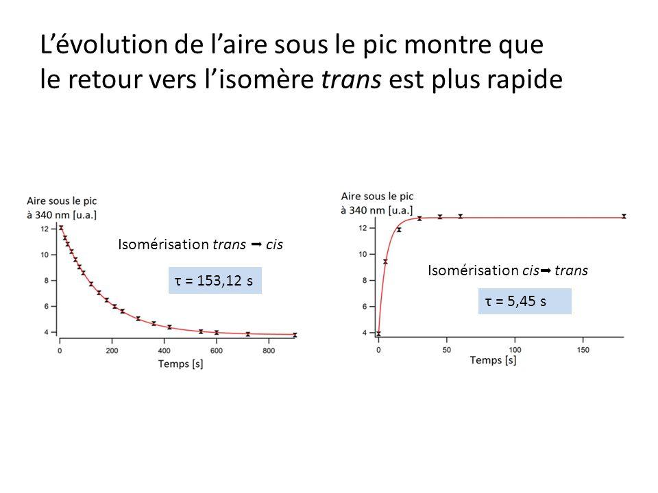 Lévolution de laire sous le pic montre que le retour vers lisomère trans est plus rapide Isomérisation trans cis Isomérisation cis trans τ = 153,12 s τ = 5,45 s