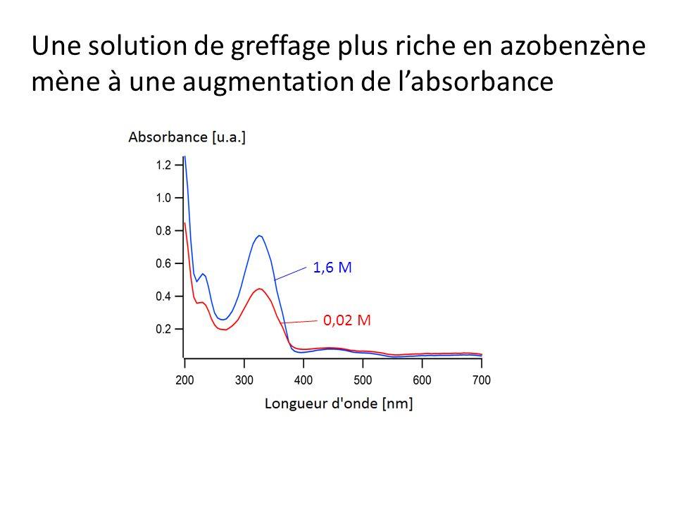 Une solution de greffage plus riche en azobenzène mène à une augmentation de labsorbance 1,6 M 0,02 M